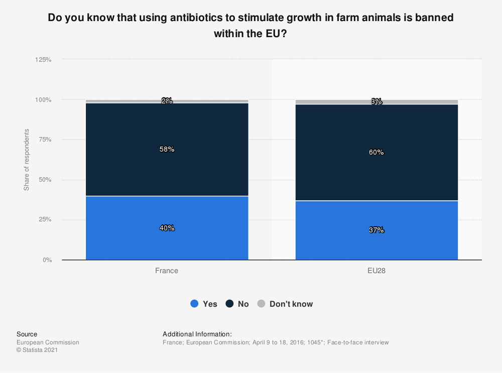 Statistic: Do you know that using antibiotics to stimulate growth in farm animals is banned within the EU?   Statista