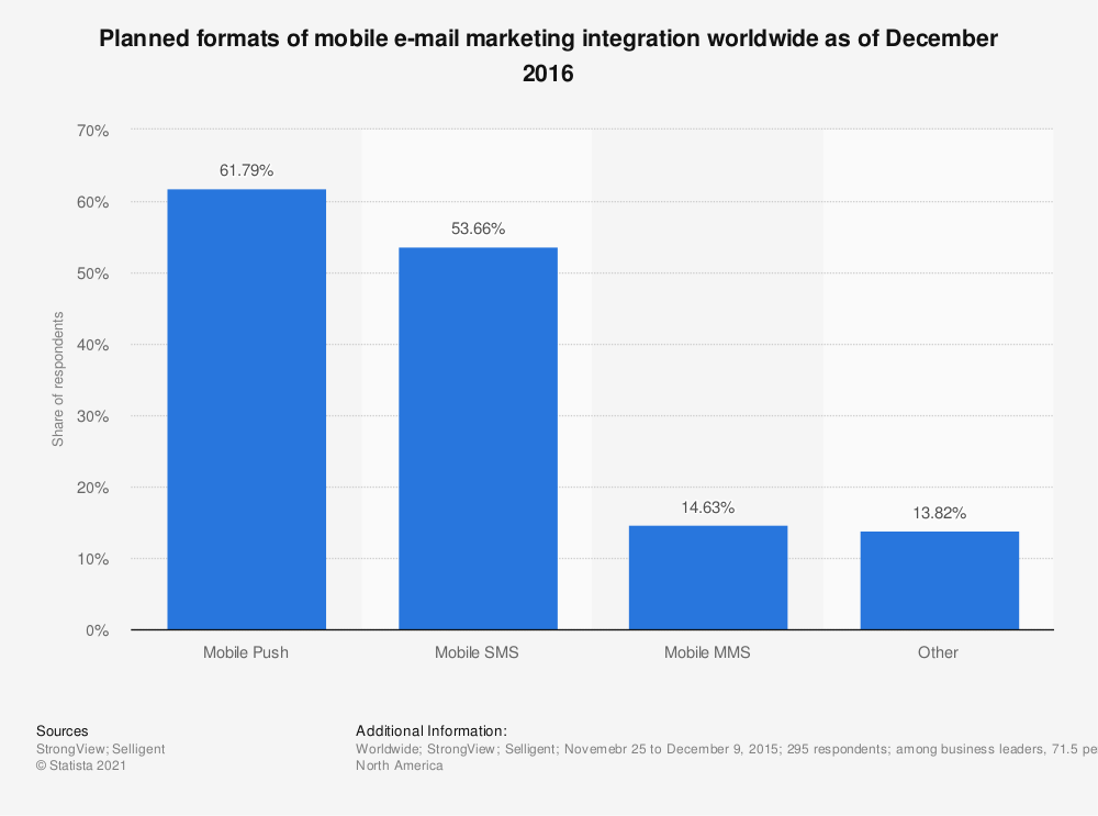 Statistic: Planned formats of mobile e-mail marketing integration worldwide as of December 2016 | Statista