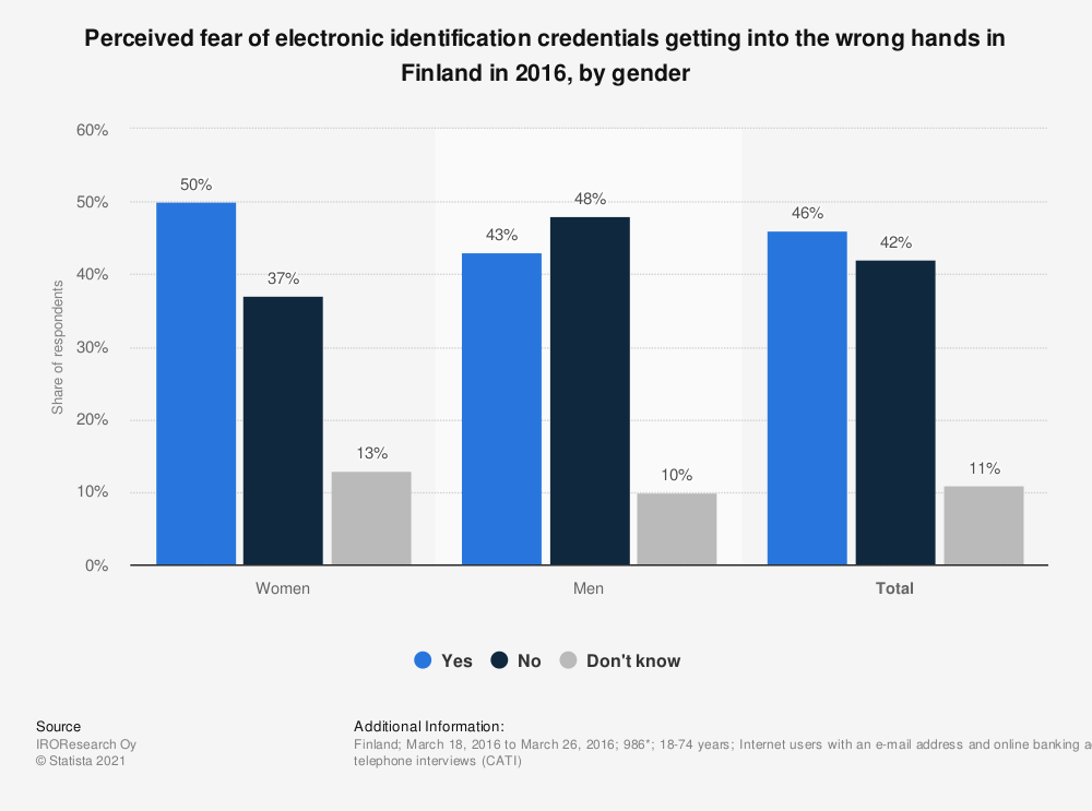 Statistic: Perceived fear of electronic identification credentials getting into the wrong hands in Finland in 2016, by gender | Statista