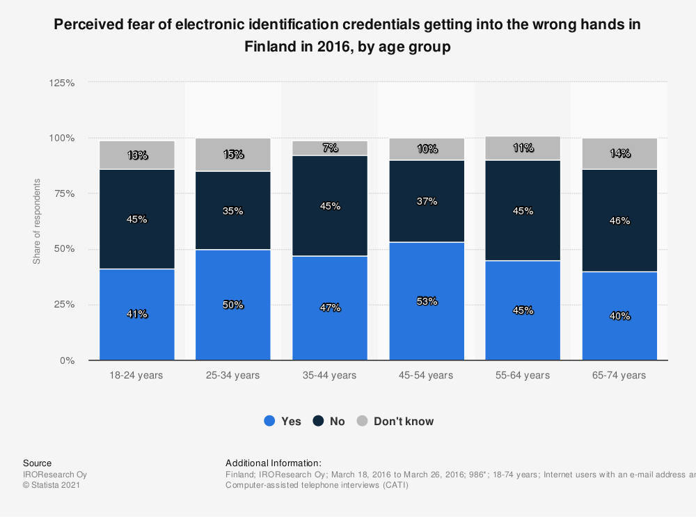 Statistic: Perceived fear of electronic identification credentials getting into the wrong hands in Finland in 2016, by age group | Statista
