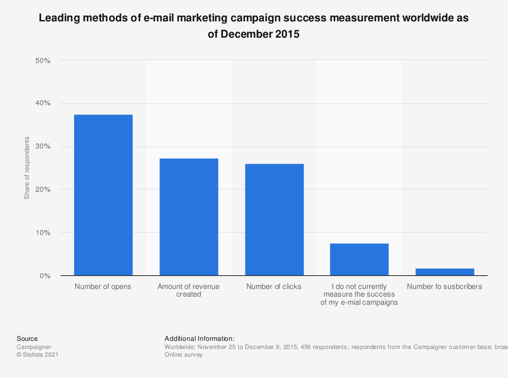 Statistic: Leading methods of e-mail marketing campaign success measurement worldwide as of December 2015 | Statista