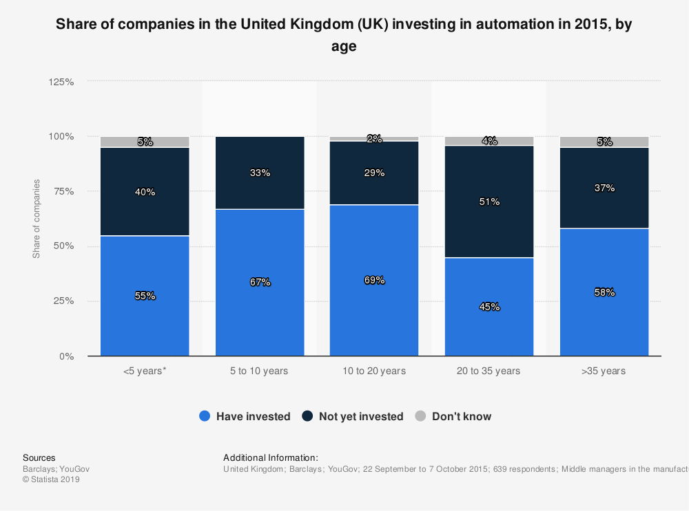 Statistic: Share of companies in the United Kingdom (UK) investing in automation in 2015, by age | Statista