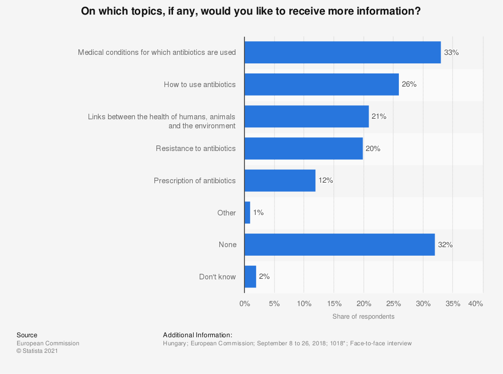 Statistic: On which topics, if any, would you like to receive more information? | Statista
