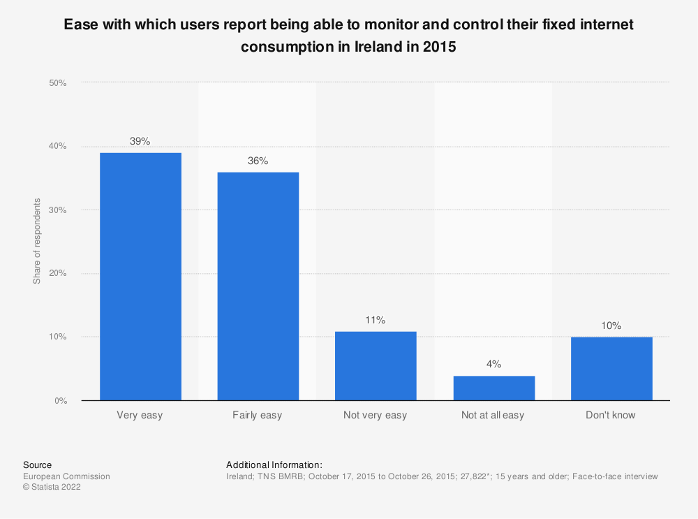Statistic: Ease with which users report being able to monitor and control their fixed internet consumption in Ireland in 2015 | Statista