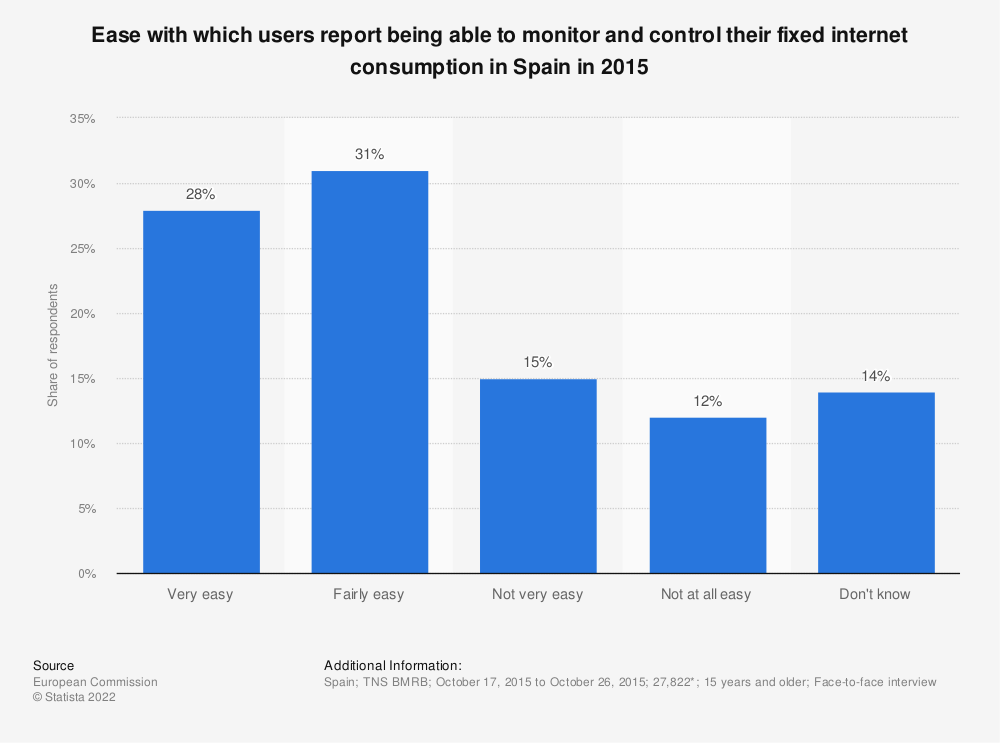 Statistic: Ease with which users report being able to monitor and control their fixed internet consumption in Spain in 2015 | Statista