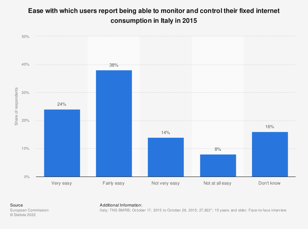 Statistic: Ease with which users report being able to monitor and control their fixed internet consumption in Italy in 2015 | Statista