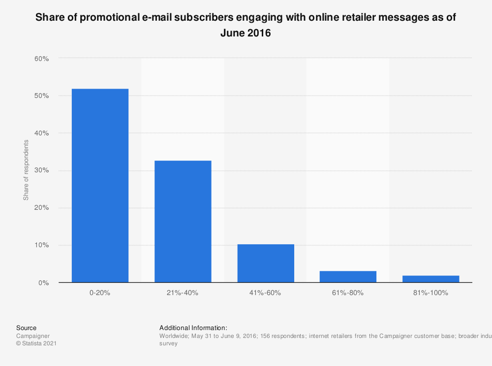 Statistic: Share of promotional e-mail subscribers engaging with online retailer messages as of June 2016 | Statista