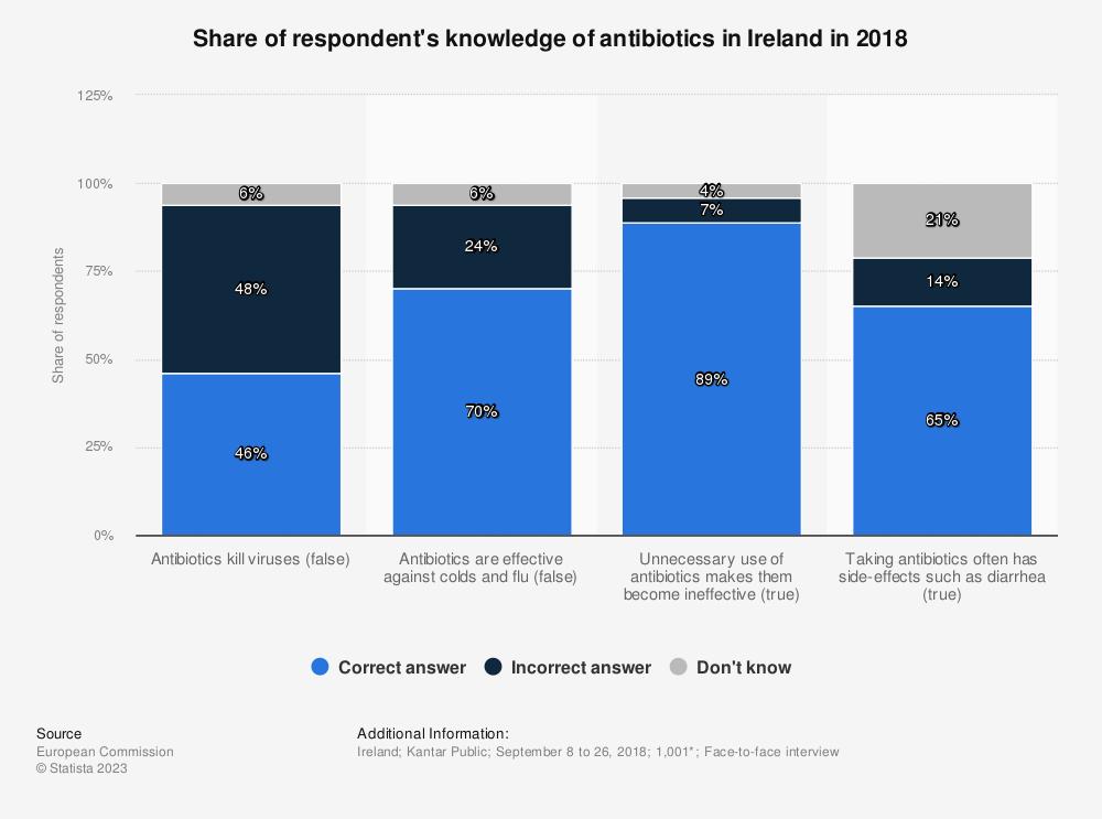 Statistic: Share of respondent's knowledge of antibiotics in Ireland in 2018 | Statista