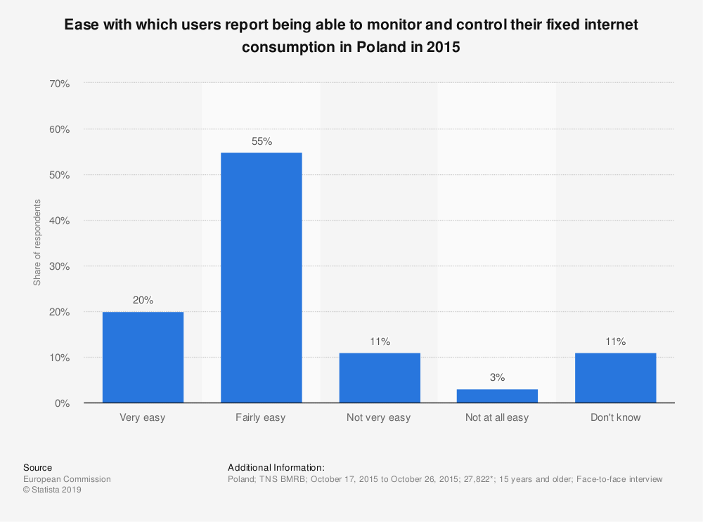 Statistic: Ease with which users report being able to monitor and control their fixed internet consumption in Poland in 2015 | Statista