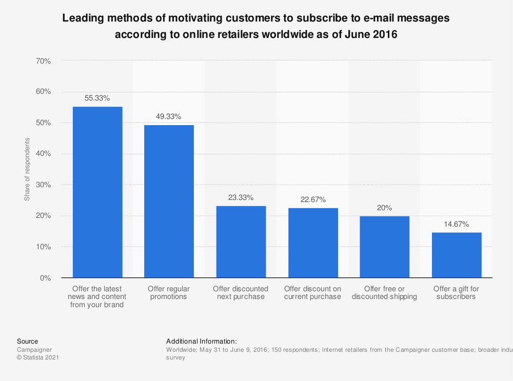 Statistic: Leading methods of motivating customers to subscribe to e-mail messages according to online retailers worldwide as of June 2016 | Statista