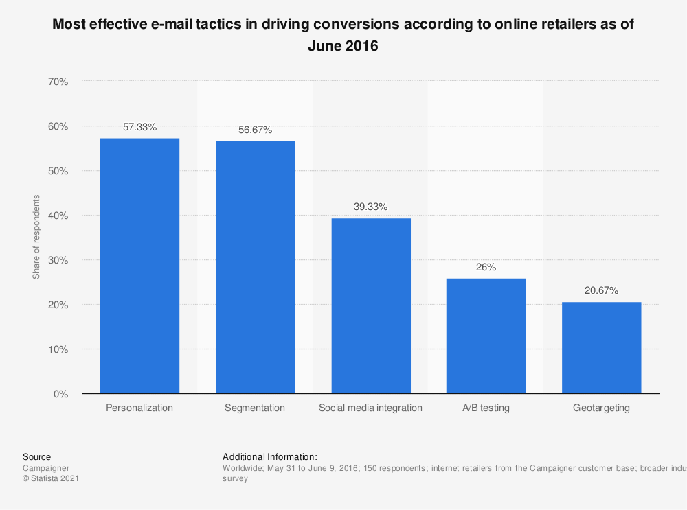 Statistic: Most effective e-mail tactics in driving conversions according to online retailers as of June 2016 | Statista