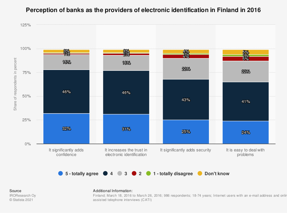 Statistic: Perception of banks as the providers of electronic identification in Finland in 2016 | Statista