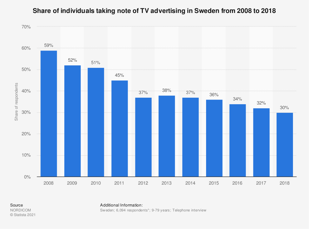 Statistic: Share of individuals taking note of TV advertising in Sweden from 2008 to 2018 | Statista