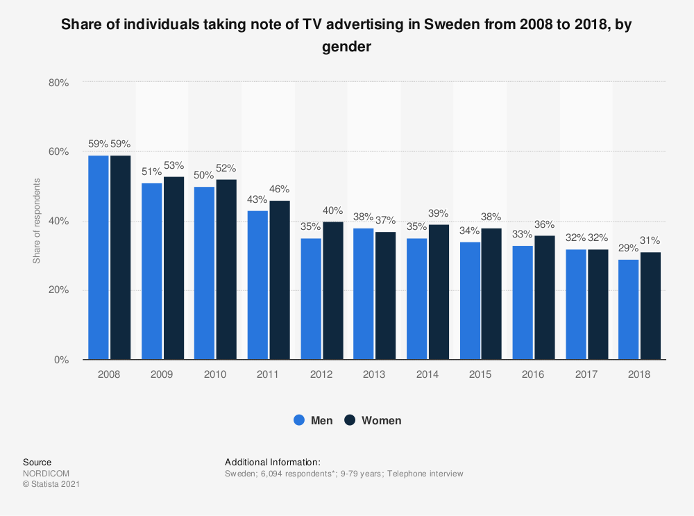 Statistic: Share of individuals taking note of TV advertising in Sweden from 2008 to 2018, by gender | Statista