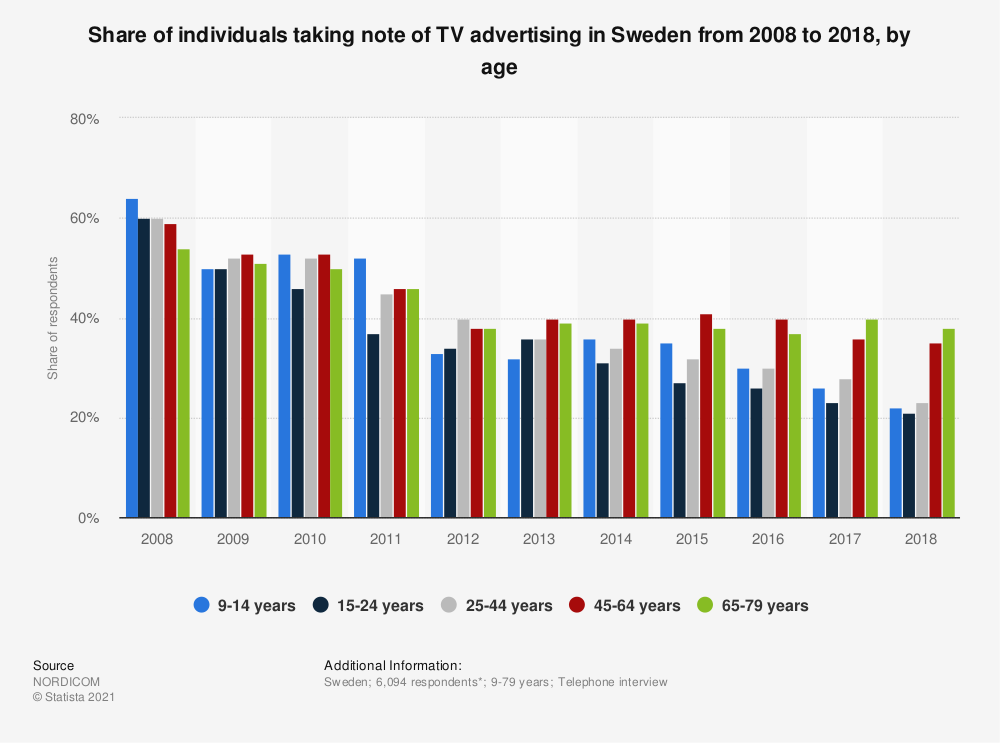 Statistic: Share of individuals taking note of TV advertising in Sweden from 2008 to 2018, by age | Statista