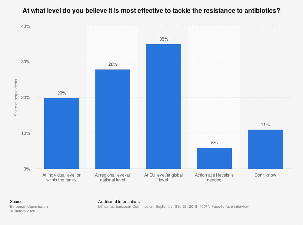 Statistic: At what level do you believe it is most effective to tackle the resistance to antibiotics? | Statista
