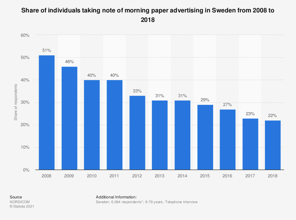 Statistic: Share of individuals taking note of morning paper advertising in Sweden from 2007 to 2017 | Statista