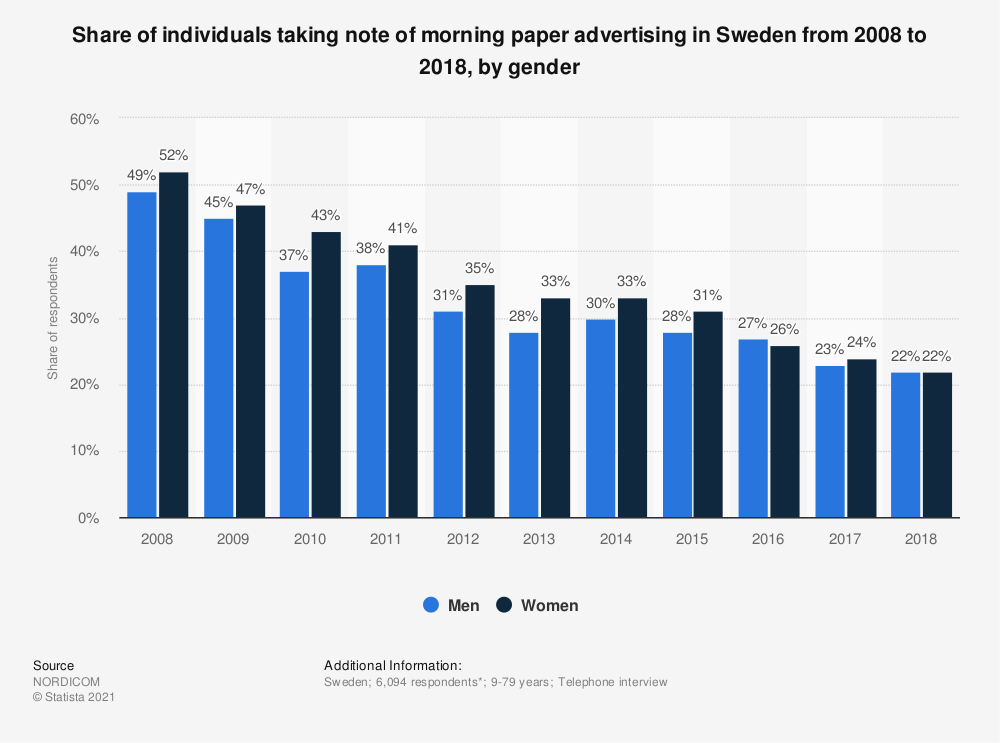 Statistic: Share of individuals taking note of morning paper advertising in Sweden from 2008 to 2018, by gender | Statista