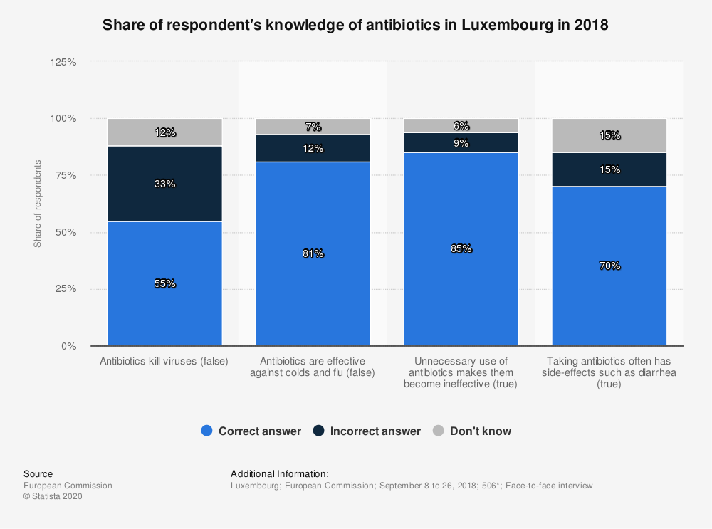 Statistic: Share of respondent's knowledge of antibiotics in Luxembourg in 2018 | Statista