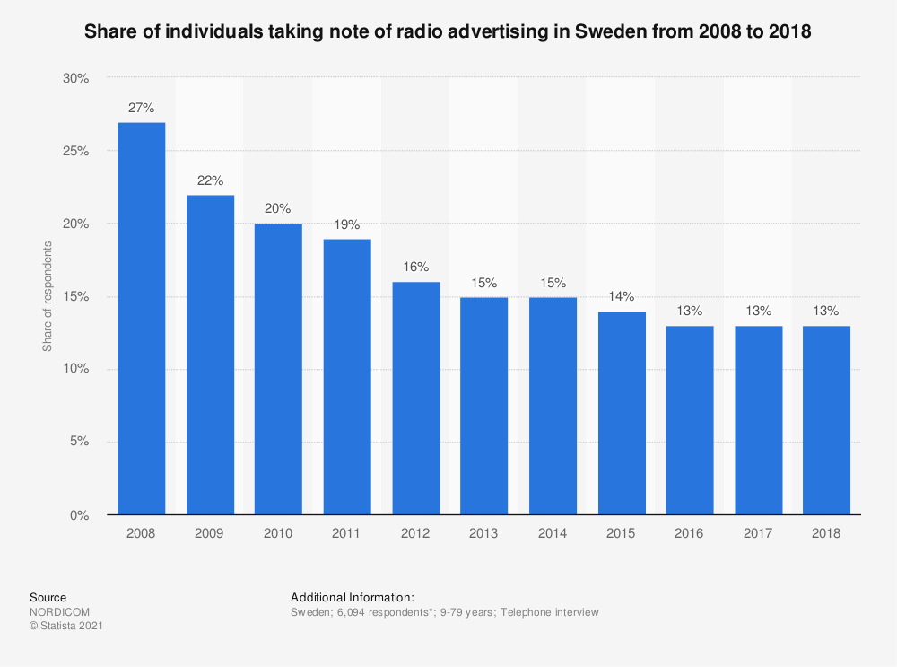 Statistic: Share of individuals taking note of radio advertising in Sweden from 2008 to 2018 | Statista