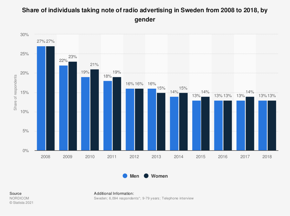 Statistic: Share of individuals taking note of radio advertising in Sweden from 2007 to 2017, by gender | Statista