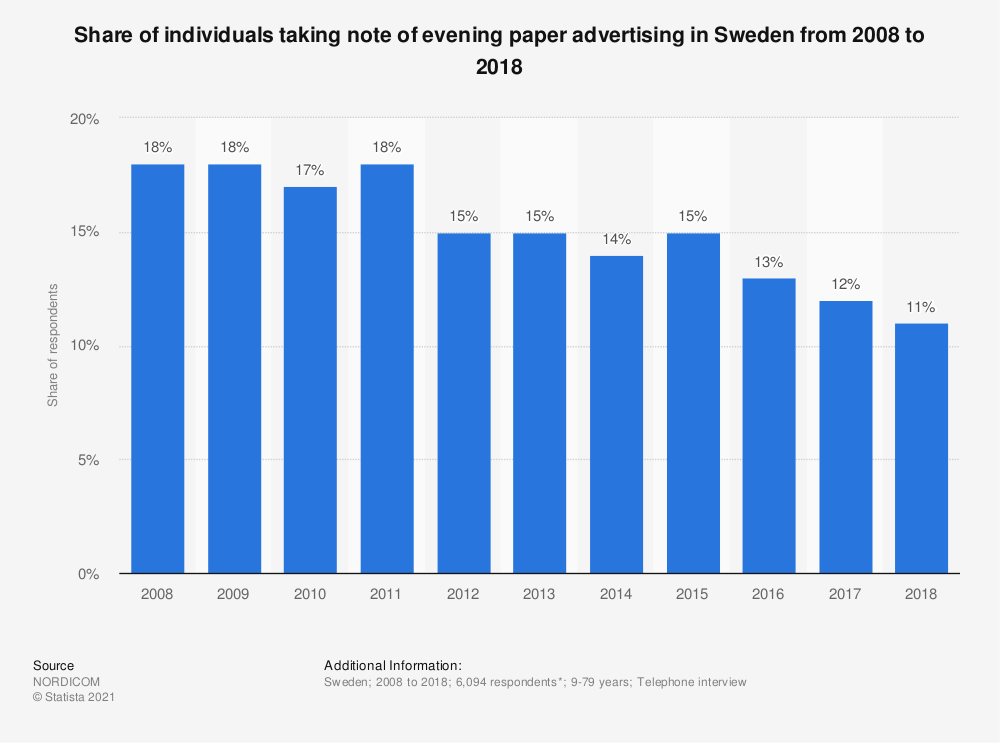 Statistic: Share of individuals taking note of evening paper advertising in Sweden from 2007 to 2017 | Statista