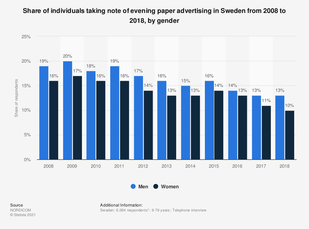 Statistic: Share of individuals taking note of evening paper advertising in Sweden from 2007 to 2017, by gender | Statista