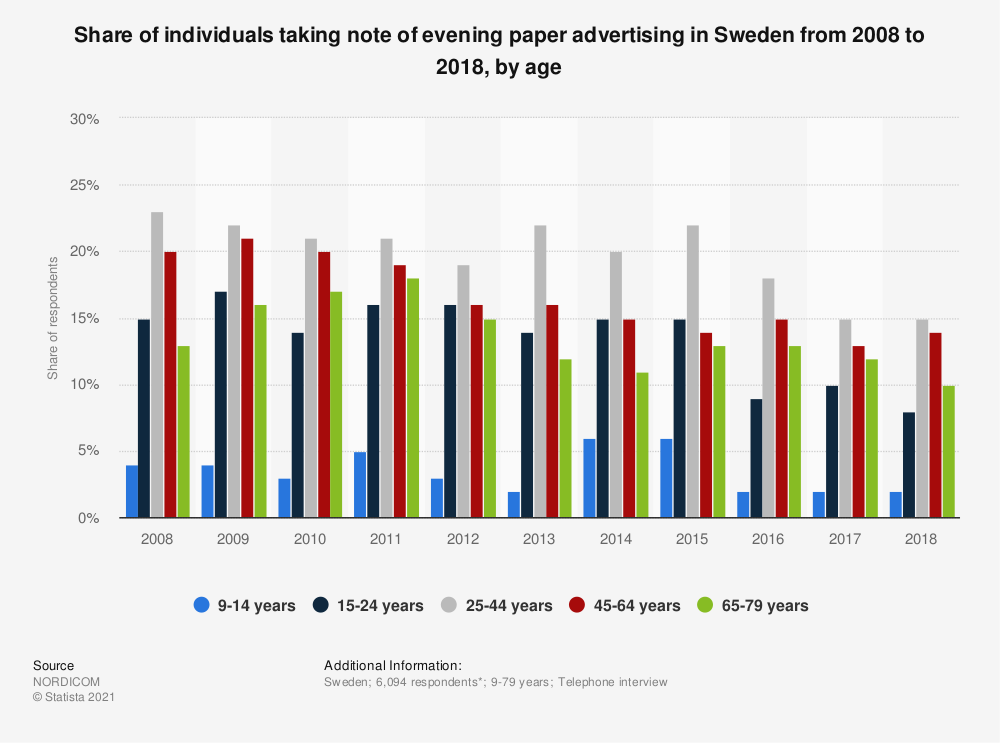Statistic: Share of individuals taking note of evening paper advertising in Sweden from 2008 to 2018, by age | Statista