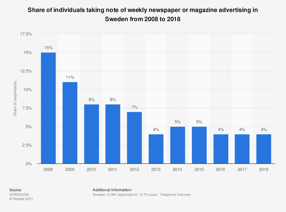 Statistic: Share of individuals taking note of weekly newspaper or magazine advertising in Sweden from 2008 to 2018 | Statista