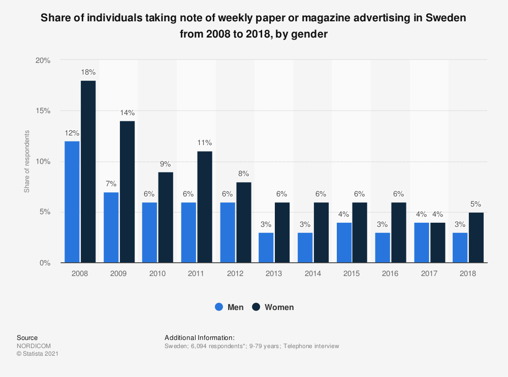 Statistic: Share of individuals taking note of weekly paper or magazine advertising in Sweden from 2008 to 2018, by gender | Statista