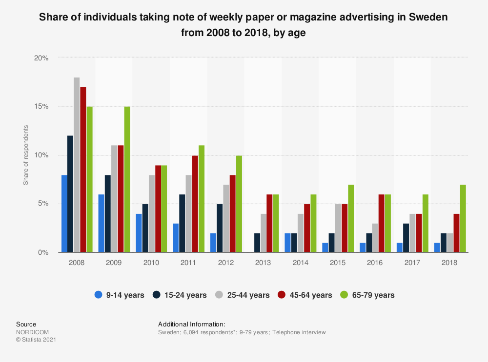 Statistic: Share of individuals taking note of weekly paper or magazine advertising in Sweden from 2008 to 2018, by age | Statista