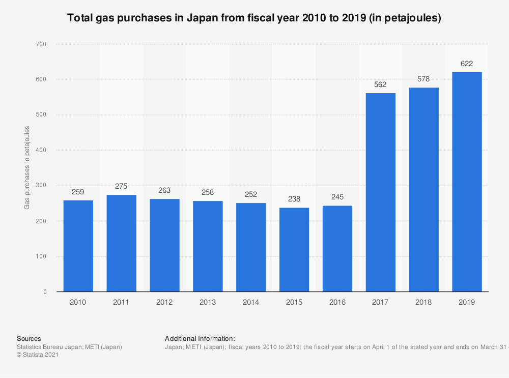 Statistic: Total gas purchases in Japan from fiscal year 2005 to 2015 (in petajoules) | Statista