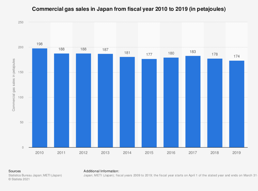 Statistic: Commercial gas sales in Japan from fiscal year 2009 to 2018 (in petajoules) | Statista
