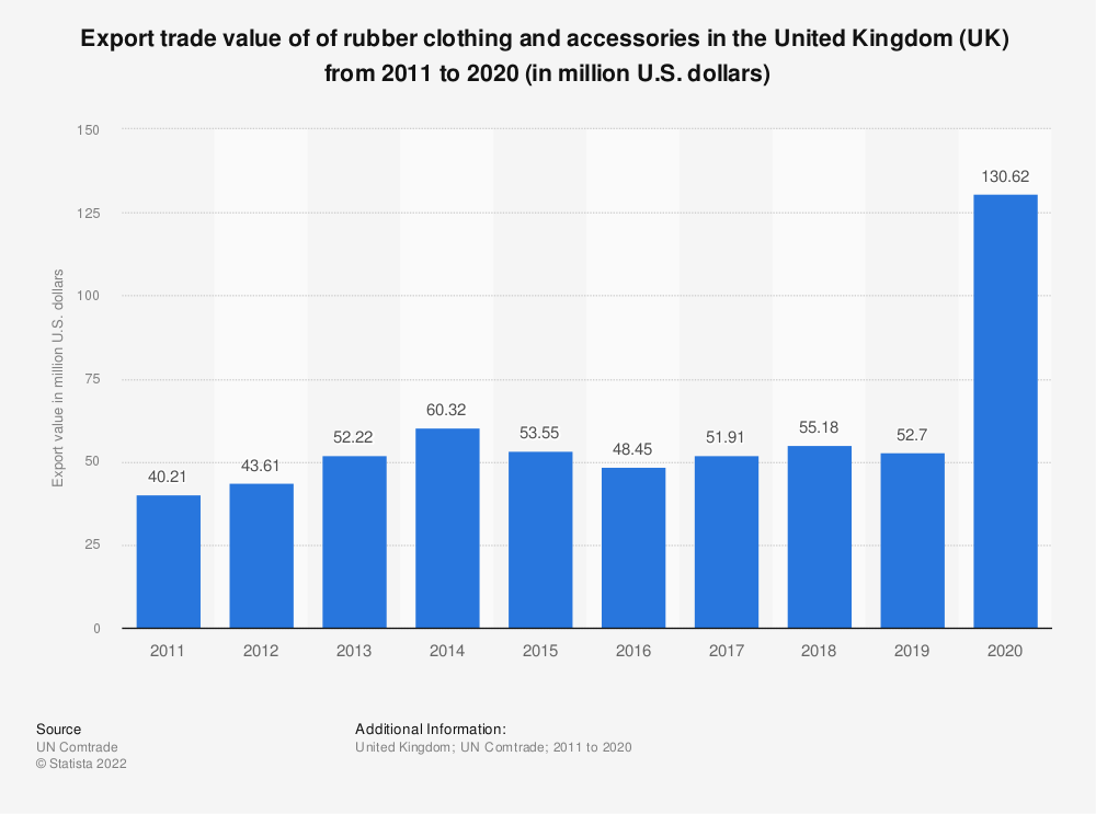 Statistic: Export trade value of of rubber clothing and accessories in the United Kingdom (UK)  from 2011 to 2018 (in million U.S. dollars) | Statista