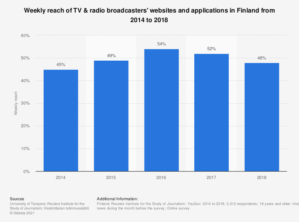 Statistic: Weekly reach of TV & radio broadcasters' websites and applications in Finland from 2014 to 2018 | Statista