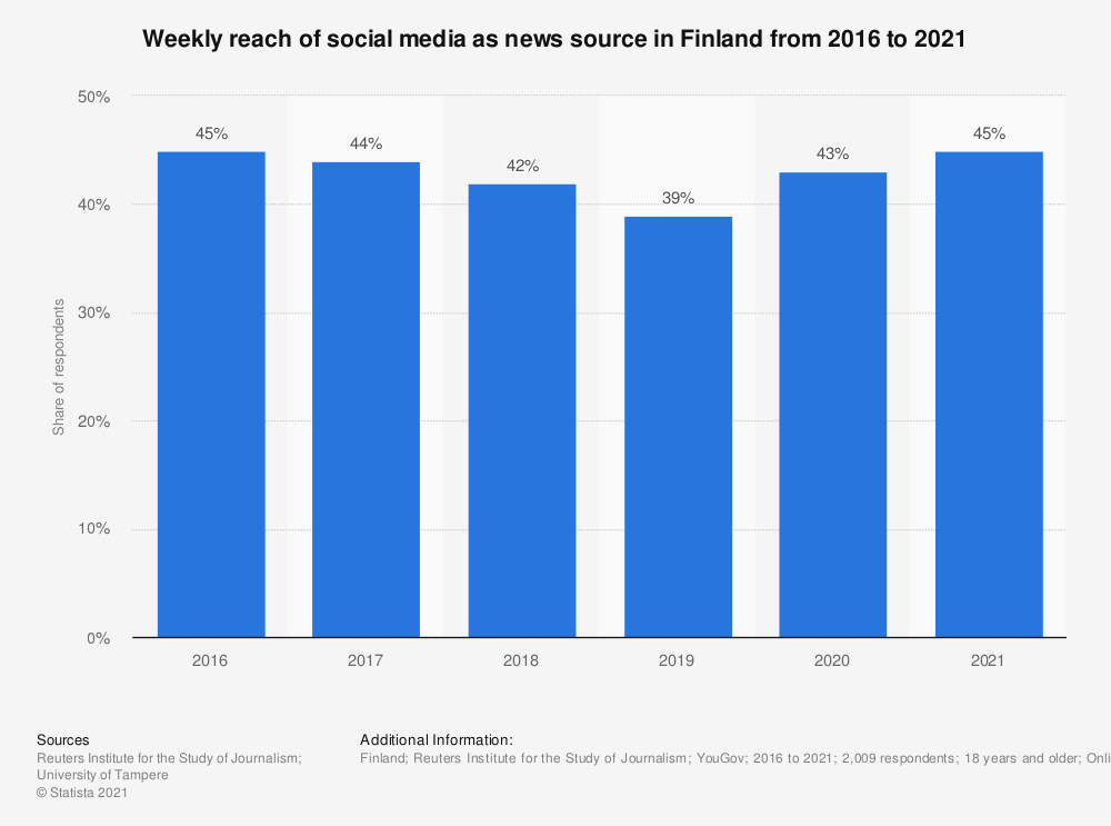 Statistic: Weekly reach of social media as news source in Finland from 2014 to 2018 | Statista
