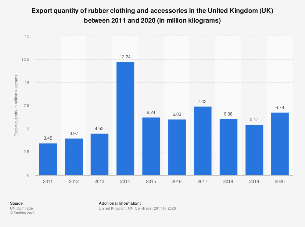 Statistic: Export quantity of rubber clothing and accessories in the United Kingdom (UK) between 2011 and 2018 (in million kilograms) | Statista