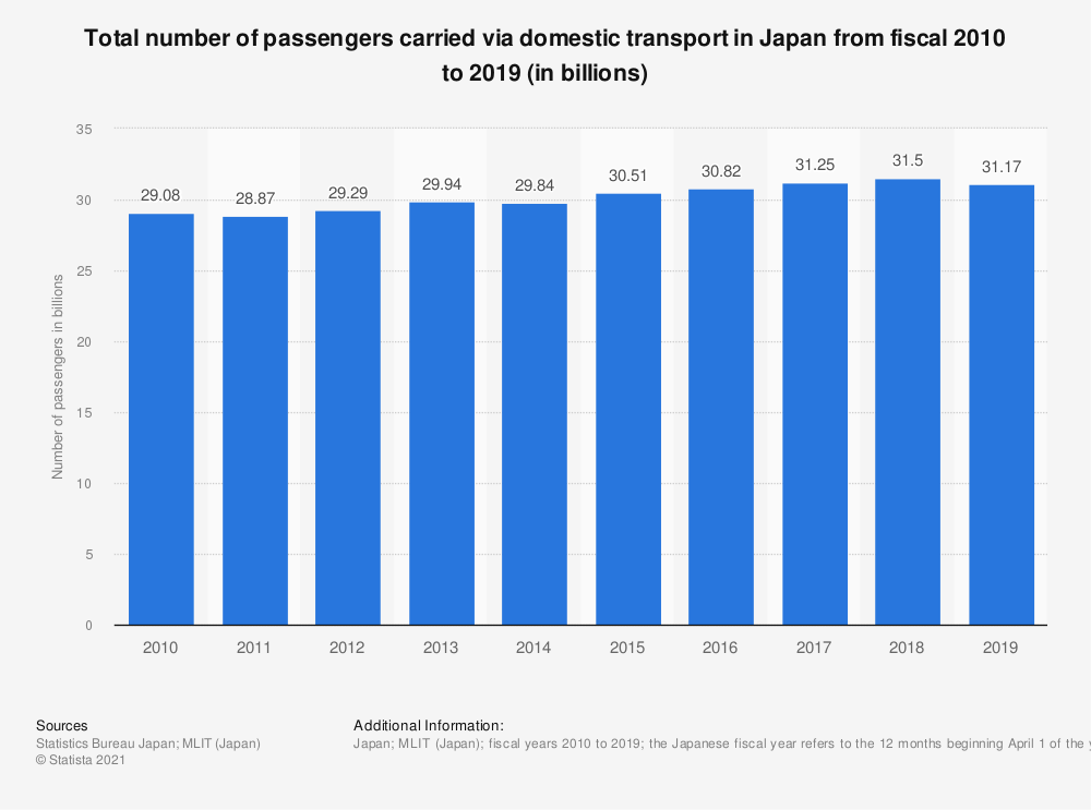Statistic: Total number of passengers carried via domestic transport in Japan from fiscal 2010 to 2018 (in billions) | Statista