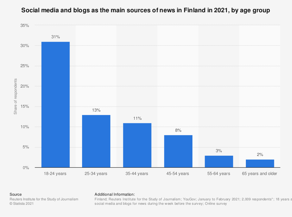 Statistic: Social media and blogs as the main sources of news in Finland in 2020, by age group | Statista