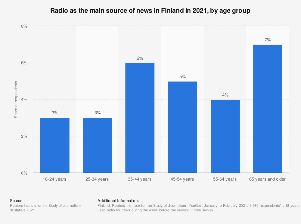 Statistic: Share of radio as the main source for news in Finland in 2018, by age group | Statista
