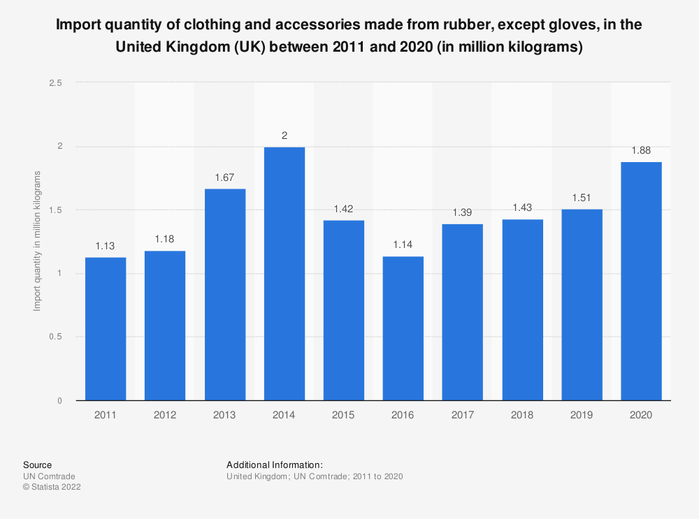 Statistic: Import quantity of clothing and accessories made from rubber, except gloves, in the United Kingdom (UK) between 2011 and 2018 (in million kilograms) | Statista