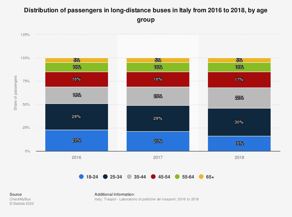 Statistic: Distribution of passengers in long-distance buses in Italy from 2016 to 2018, by age group | Statista
