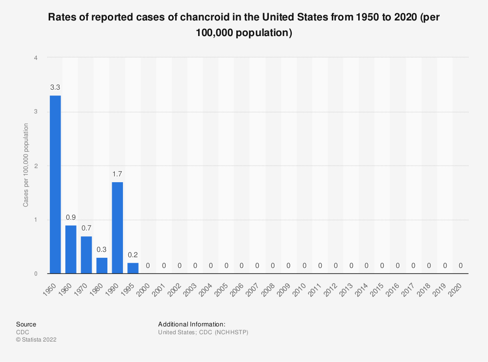 Statistic: Rates of reported cases of chancroid in the United States from 1950 to 2018 (per 100,000 population) | Statista