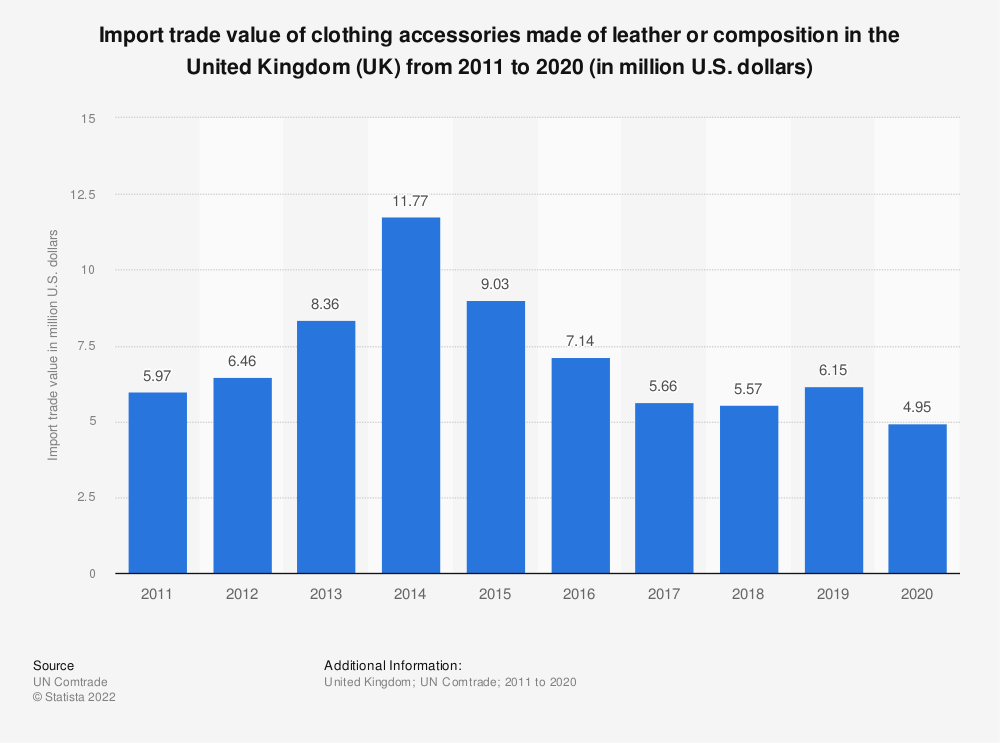 Statistic: Import trade value of clothing accessories made of leather or composition in the United Kingdom (UK)  from 2011 to 2018 (in million U.S. dollars) | Statista