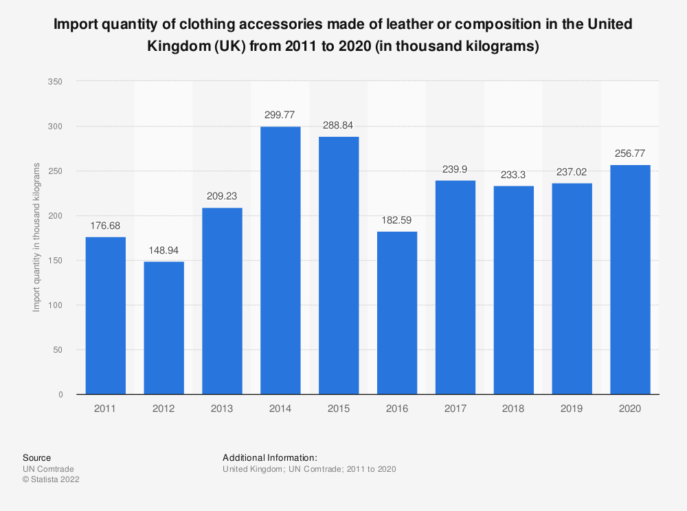 Statistic: Import quantity of clothing accessories made of leather or composition in the United Kingdom (UK)  from 2011 to 2019 (in thousand kilograms) | Statista