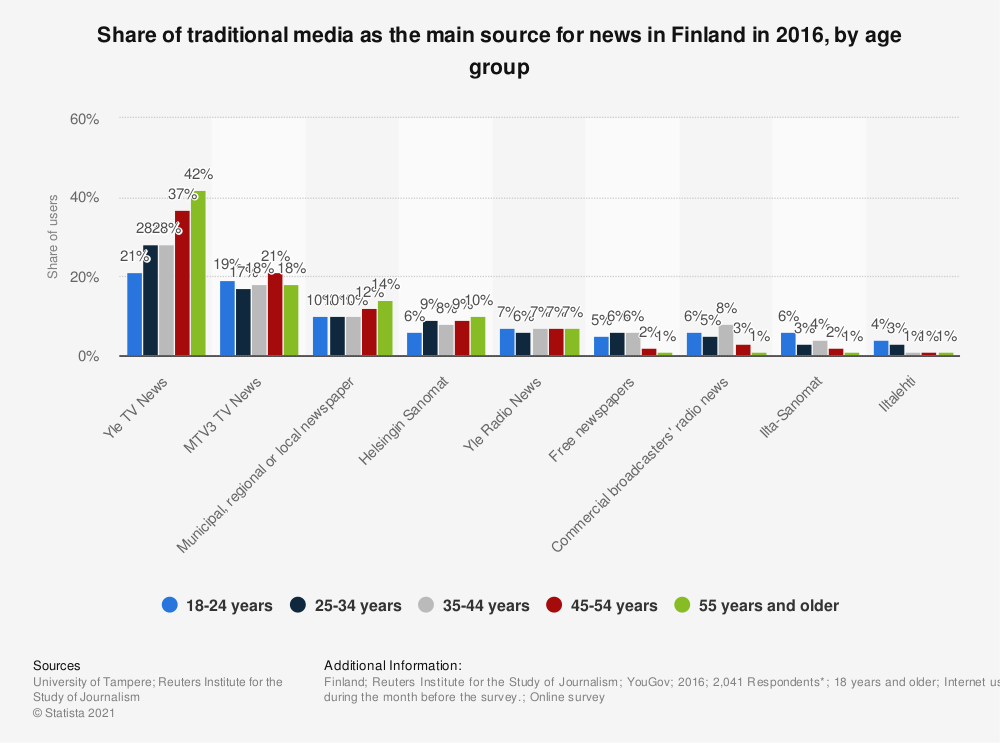 Statistic: Share of traditional media as the main source for news in Finland in 2016, by age group | Statista