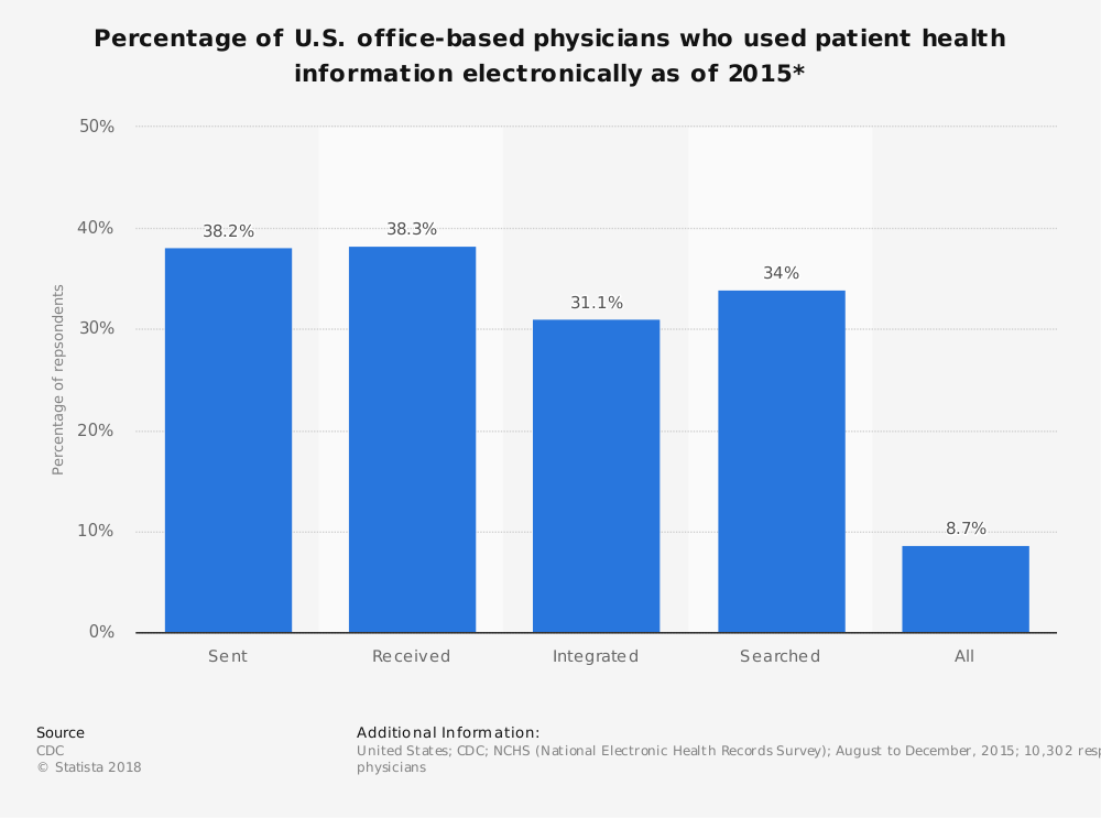 Statistic: Percentage of U.S. office-based physicians who used patient health information electronically as of 2015* | Statista