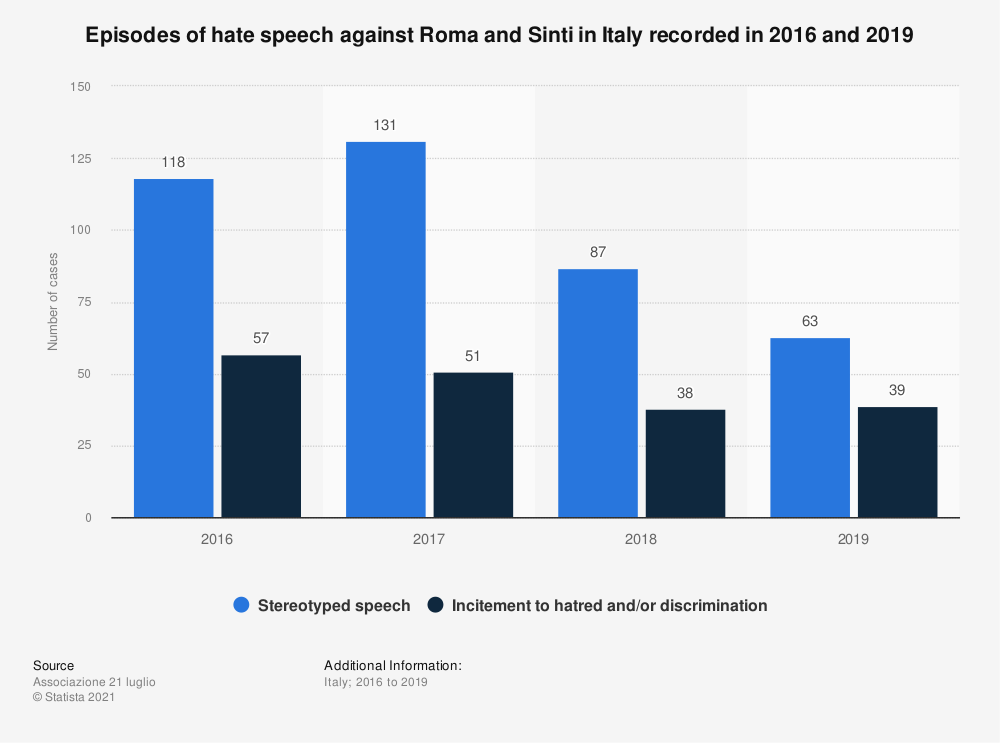 Statistic: Episodes of hate speech against Roma and Sinti in Italy recorded in 2016 and 2018 | Statista