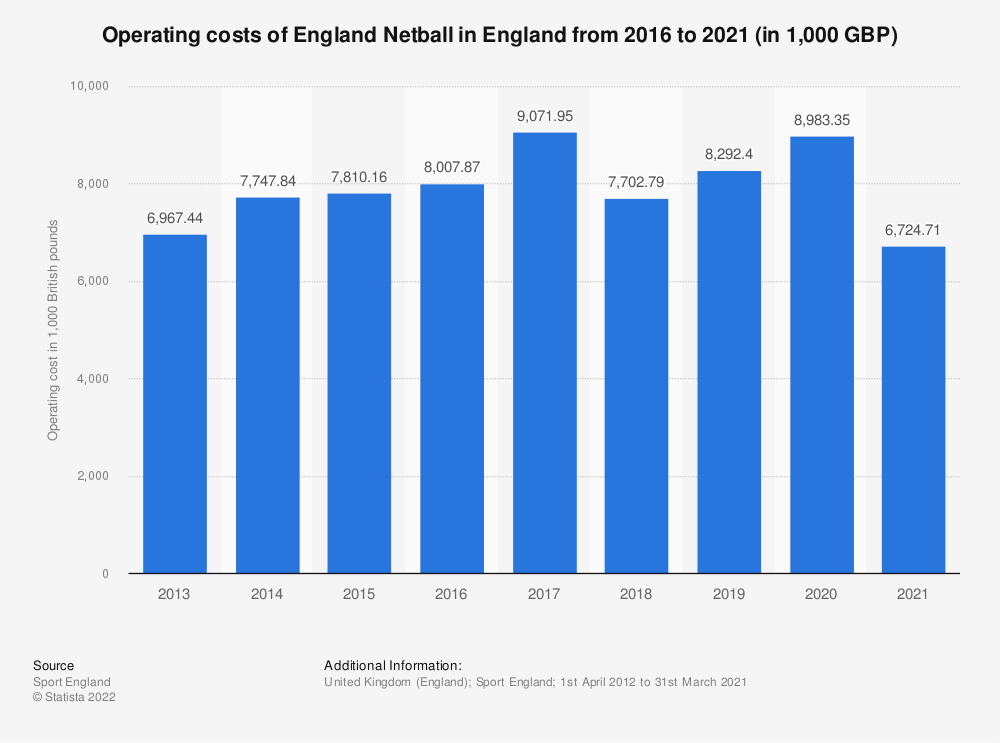 Statistic: Operating costs of England Netball in England from 2016 to 2018 (in 1,000 GBP) | Statista