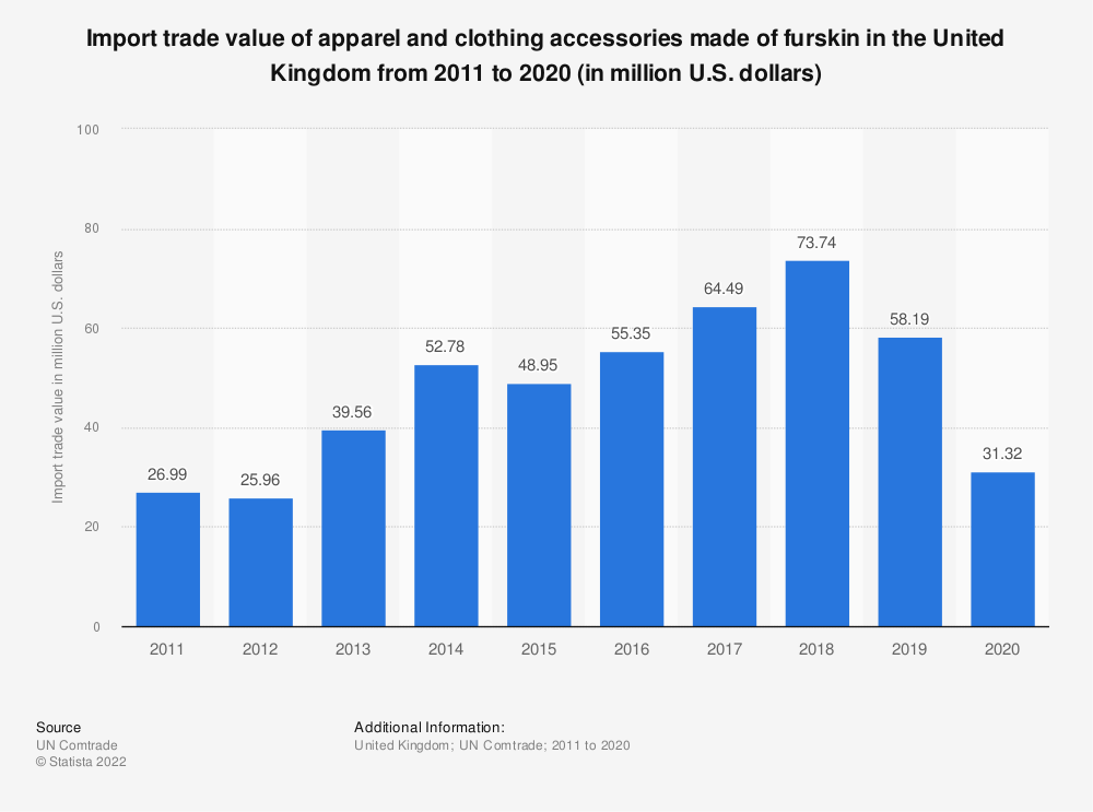 Statistic: Import trade value of apparel and clothing accessories made of furskin in the United Kingdom from 2011 to 2016 (in million U.S. dollars) | Statista